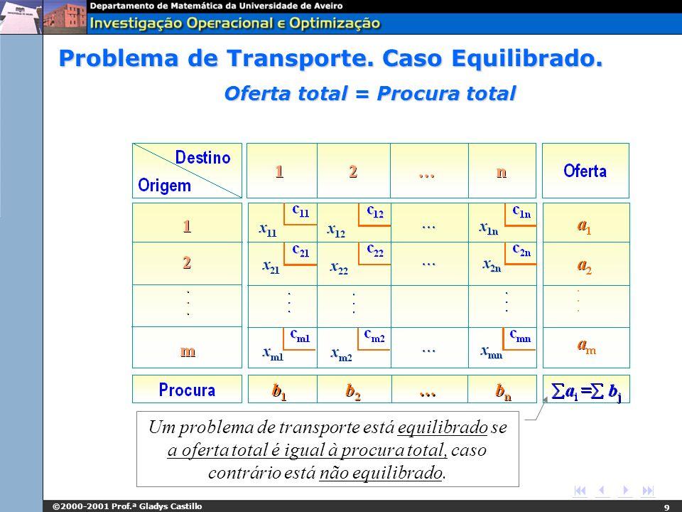 ©2000-2001 Prof.ª Gladys Castillo 9 Oferta total = Procura total Um problema de transporte está equilibrado se a oferta total é igual à procura total,