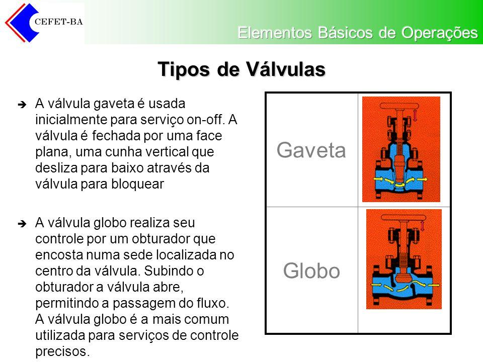 Globo Gaveta Tipos de Válvulas A válvula gaveta é usada inicialmente para serviço on-off. A válvula é fechada por uma face plana, uma cunha vertical q