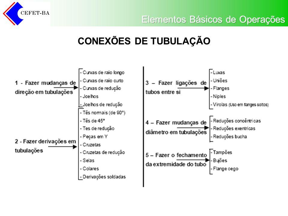 CONEXÕES DE TUBULAÇÃO