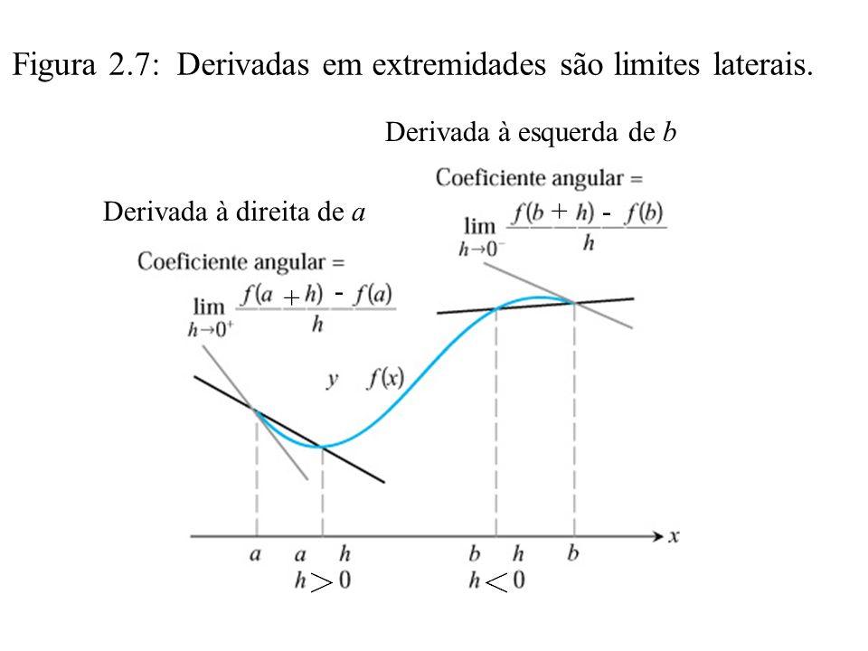 Figura 2.7: Derivadas em extremidades são limites laterais. + - +- Derivada à esquerda de b Derivada à direita de a