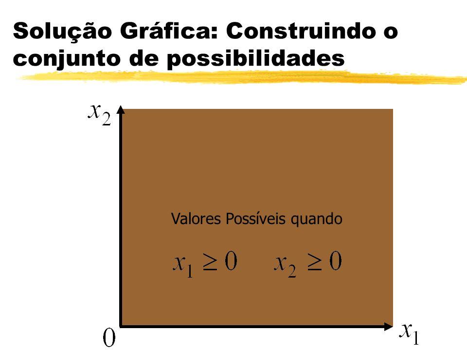 Solução Gráfica: Construindo o conjunto de possibilidades Valores Possíveis quando