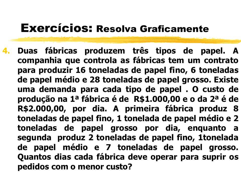 Exercícios: Resolva Graficamente 4.Duas fábricas produzem três tipos de papel. A companhia que controla as fábricas tem um contrato para produzir 16 t