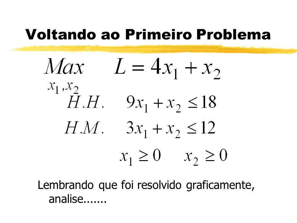 Voltando ao Primeiro Problema Lembrando que foi resolvido graficamente, analise.......