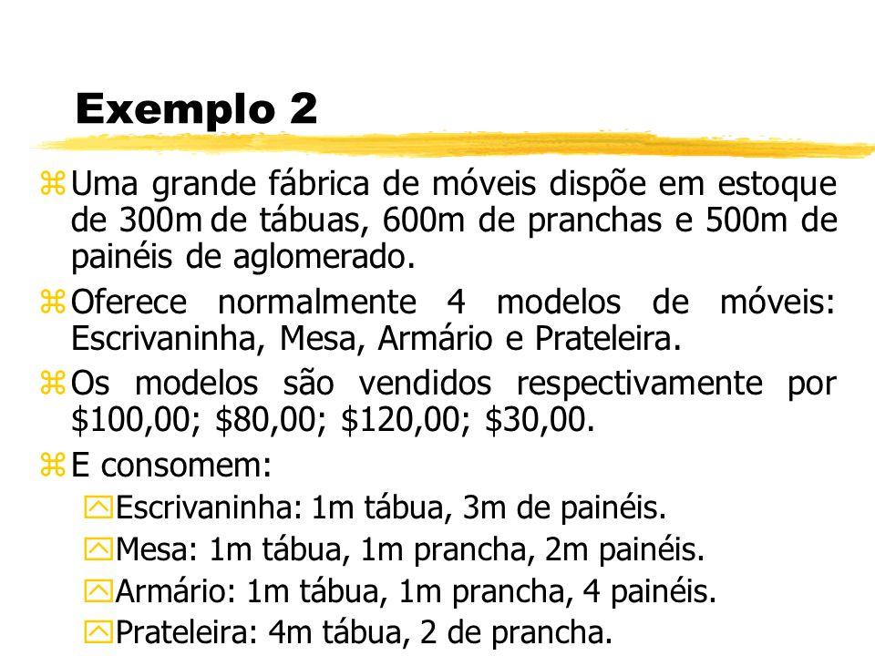 Exemplo 2 zUma grande fábrica de móveis dispõe em estoque de 300m de tábuas, 600m de pranchas e 500m de painéis de aglomerado. zOferece normalmente 4