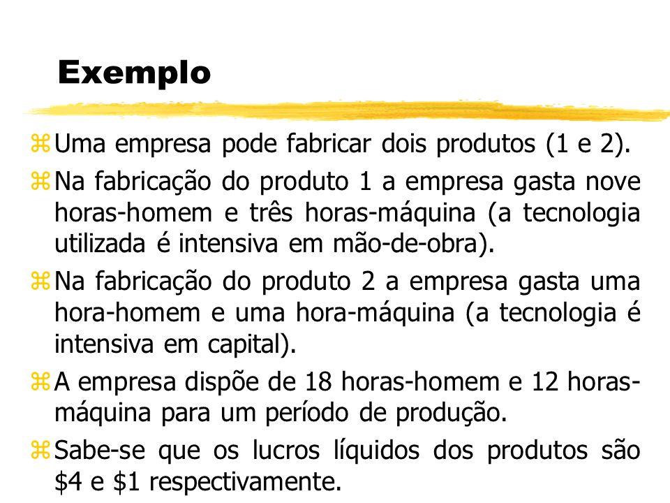 Exemplo zUma empresa pode fabricar dois produtos (1 e 2). zNa fabricação do produto 1 a empresa gasta nove horas-homem e três horas-máquina (a tecnolo