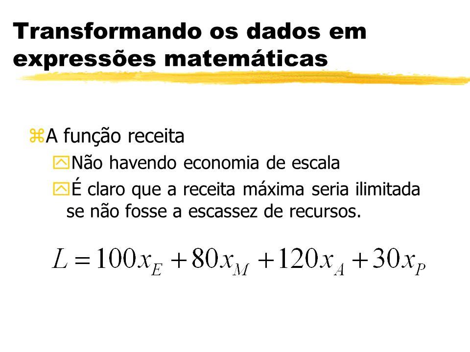 Transformando os dados em expressões matemáticas zA função receita yNão havendo economia de escala yÉ claro que a receita máxima seria ilimitada se nã