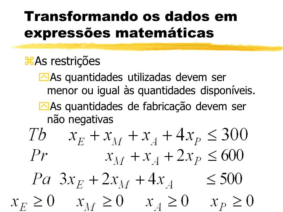 Transformando os dados em expressões matemáticas zAs restrições yAs quantidades utilizadas devem ser menor ou igual às quantidades disponíveis. yAs qu