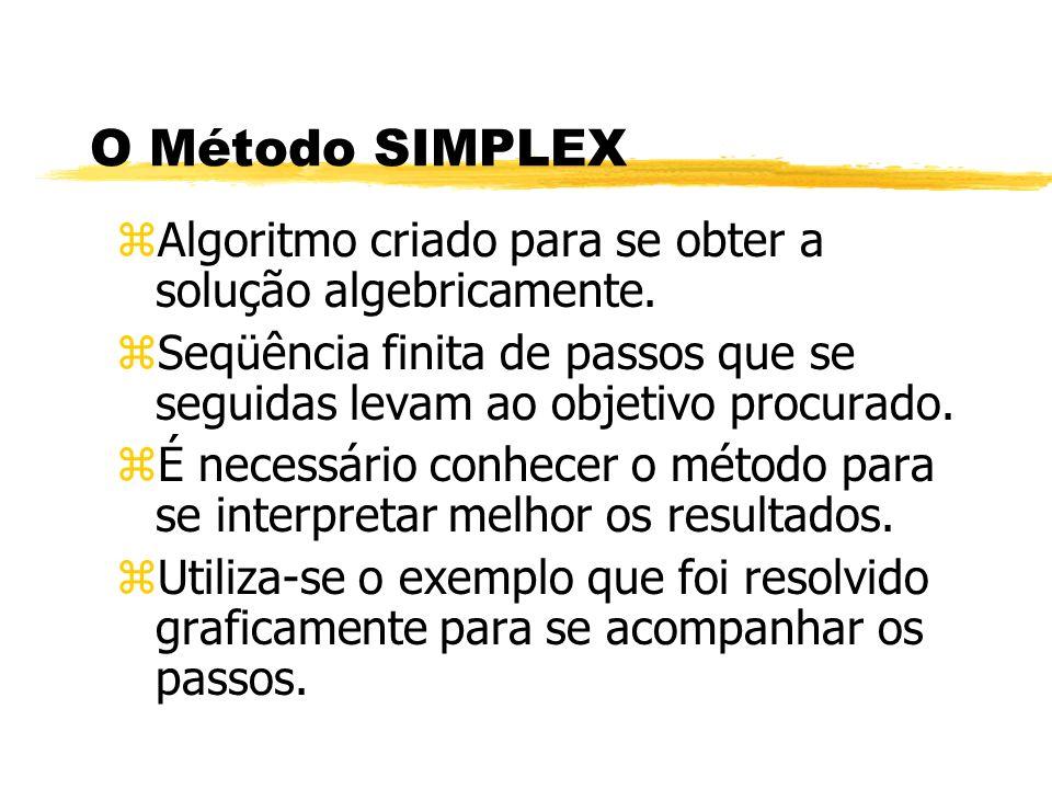 O Método SIMPLEX zAlgoritmo criado para se obter a solução algebricamente. zSeqüência finita de passos que se seguidas levam ao objetivo procurado. zÉ
