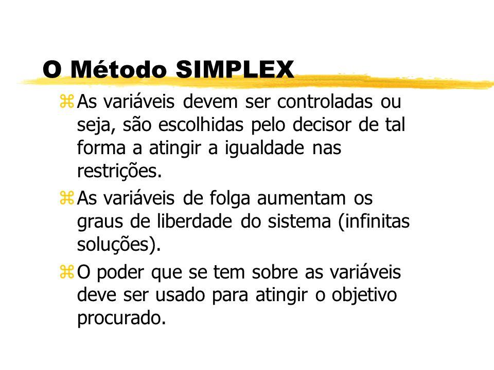 O Método SIMPLEX zAs variáveis devem ser controladas ou seja, são escolhidas pelo decisor de tal forma a atingir a igualdade nas restrições. zAs variá
