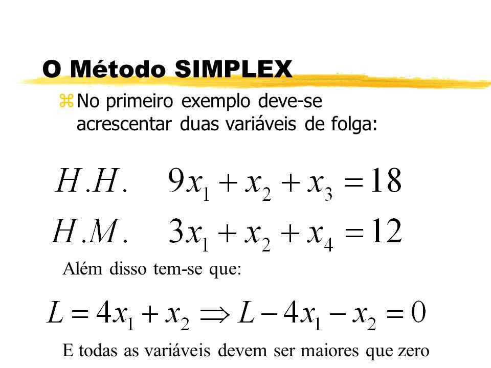 O Método SIMPLEX zNo primeiro exemplo deve-se acrescentar duas variáveis de folga: Além disso tem-se que: E todas as variáveis devem ser maiores que z