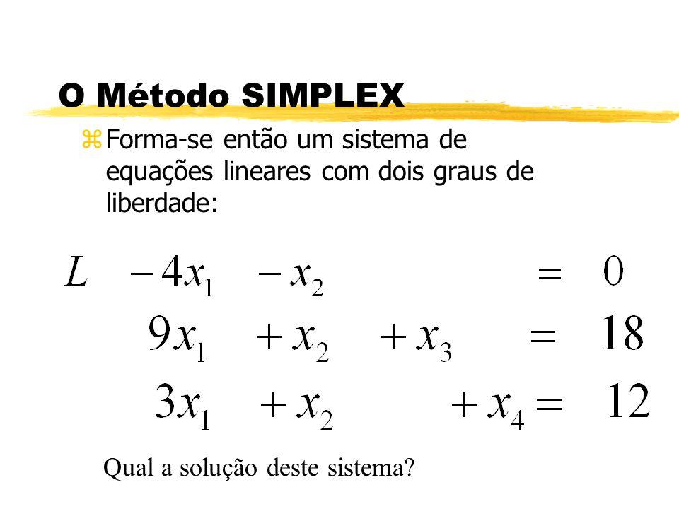 O Método SIMPLEX zForma-se então um sistema de equações lineares com dois graus de liberdade: Qual a solução deste sistema?