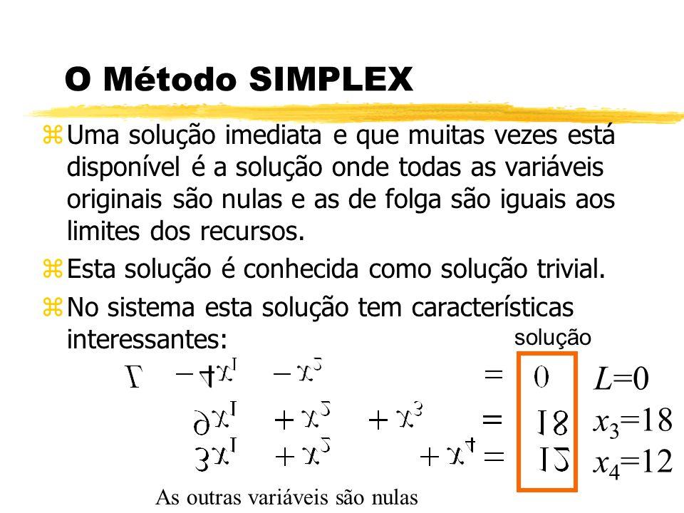 O Método SIMPLEX zUma solução imediata e que muitas vezes está disponível é a solução onde todas as variáveis originais são nulas e as de folga são ig