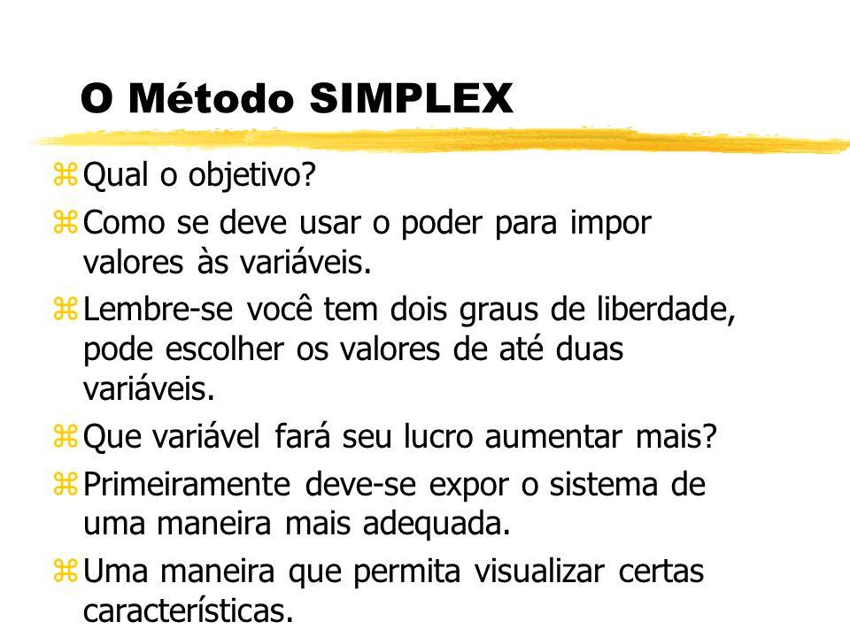 O Método SIMPLEX zQual o objetivo? zComo se deve usar o poder para impor valores às variáveis. zLembre-se você tem dois graus de liberdade, pode escol