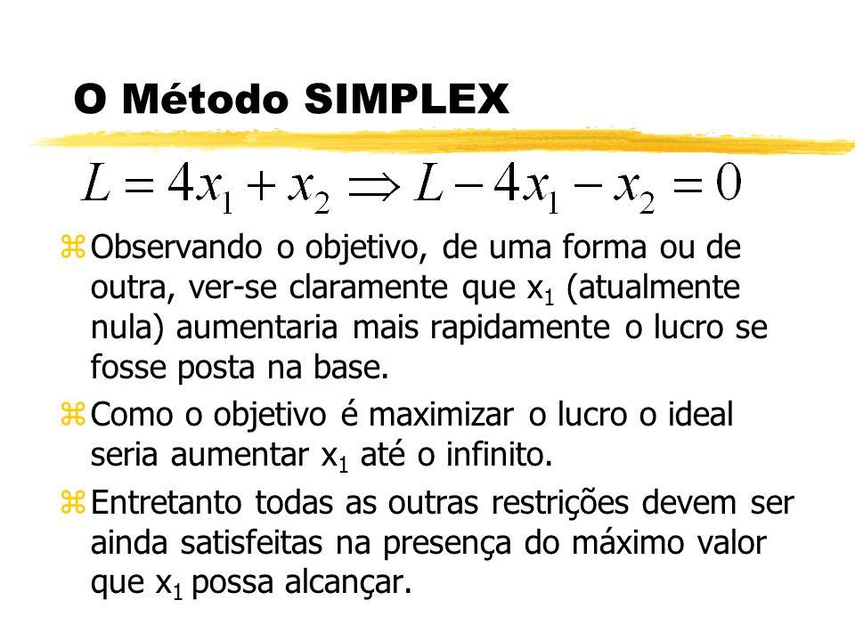 O Método SIMPLEX zObservando o objetivo, de uma forma ou de outra, ver-se claramente que x 1 (atualmente nula) aumentaria mais rapidamente o lucro se