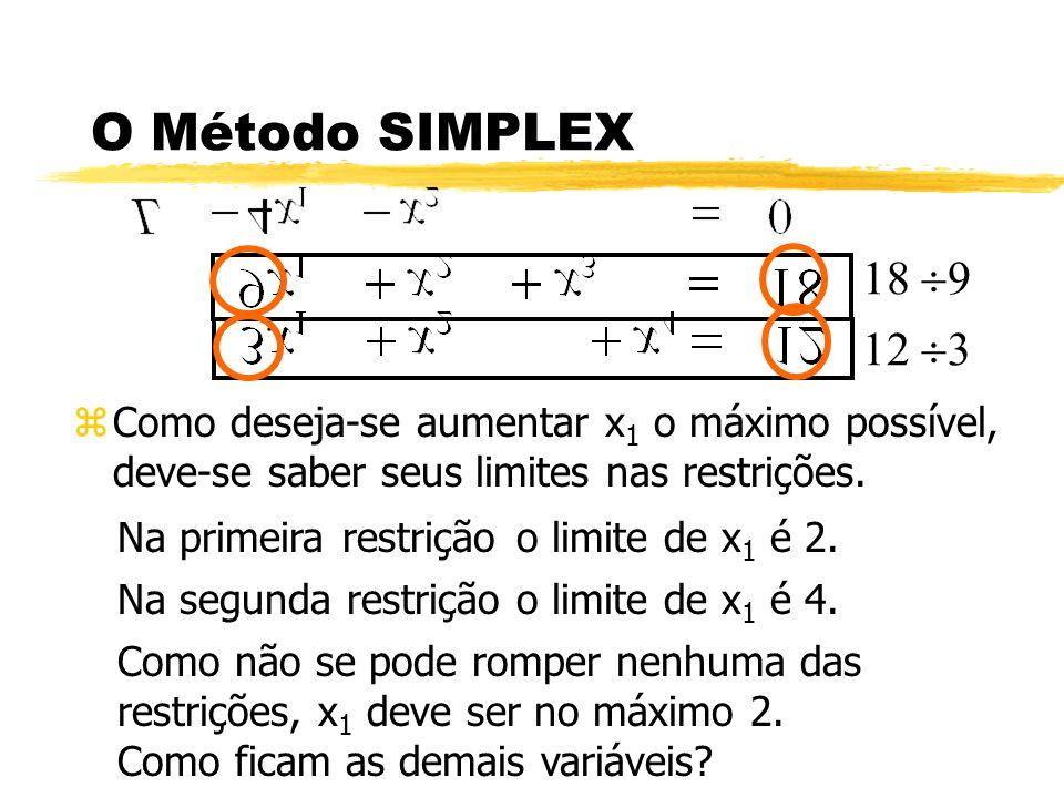 O Método SIMPLEX zComo deseja-se aumentar x 1 o máximo possível, deve-se saber seus limites nas restrições. Na primeira restriçãoo limite de x 1 é 2.