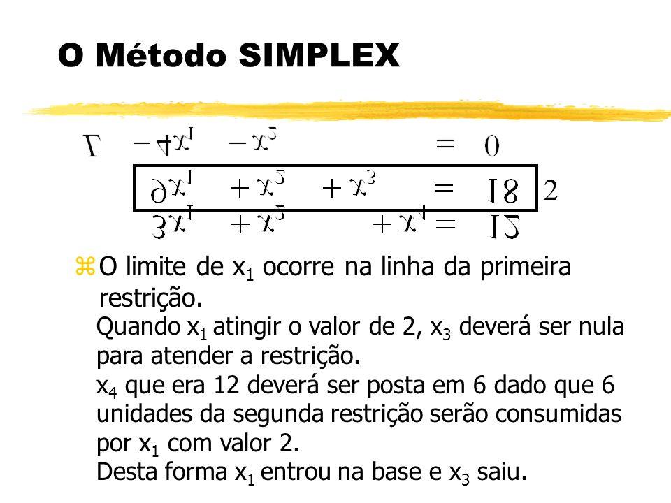 O Método SIMPLEX zO limite de x 1 ocorre na linha da primeira restrição. Quando x 1 atingir o valor de 2, x 3 deverá ser nula para atender a restrição