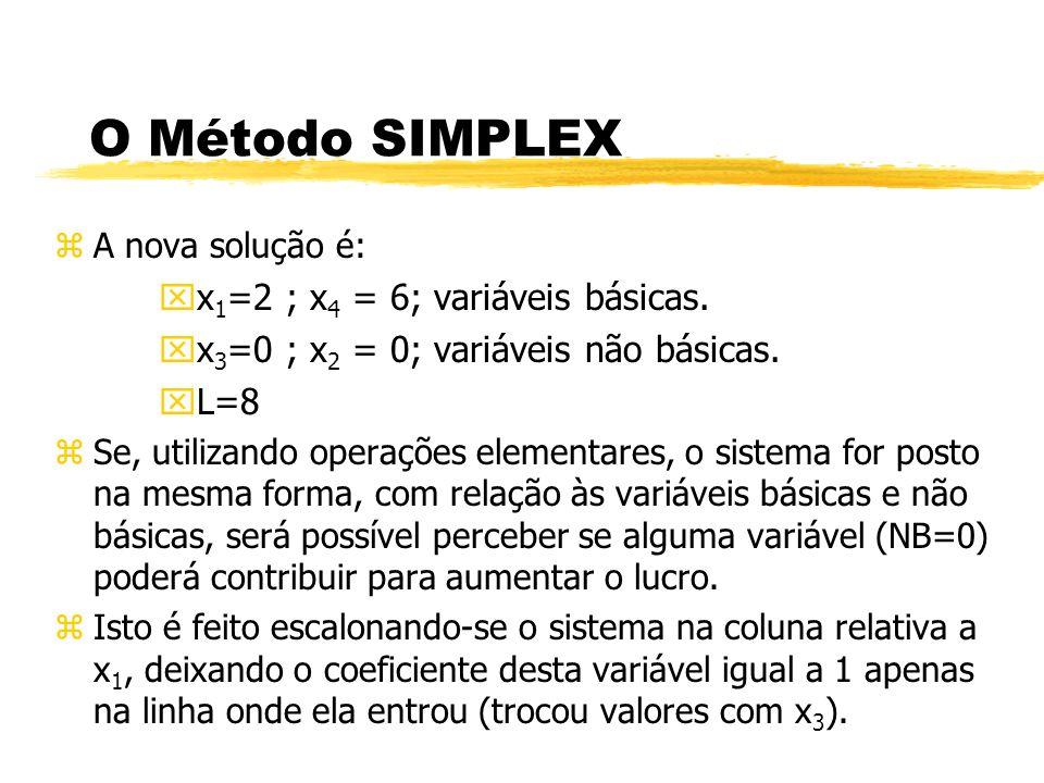 O Método SIMPLEX zA nova solução é: xx 1 =2 ; x 4 = 6; variáveis básicas. xx 3 =0 ; x 2 = 0; variáveis não básicas. xL=8 zSe, utilizando operações ele