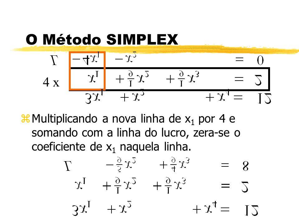 O Método SIMPLEX zMultiplicando a nova linha de x 1 por 4 e somando com a linha do lucro, zera-se o coeficiente de x 1 naquela linha. 4 x