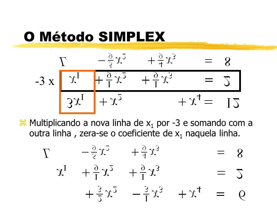 O Método SIMPLEX zMultiplicando a nova linha de x 1 por -3 e somando com a outra linha, zera-se o coeficiente de x 1 naquela linha. -3 x