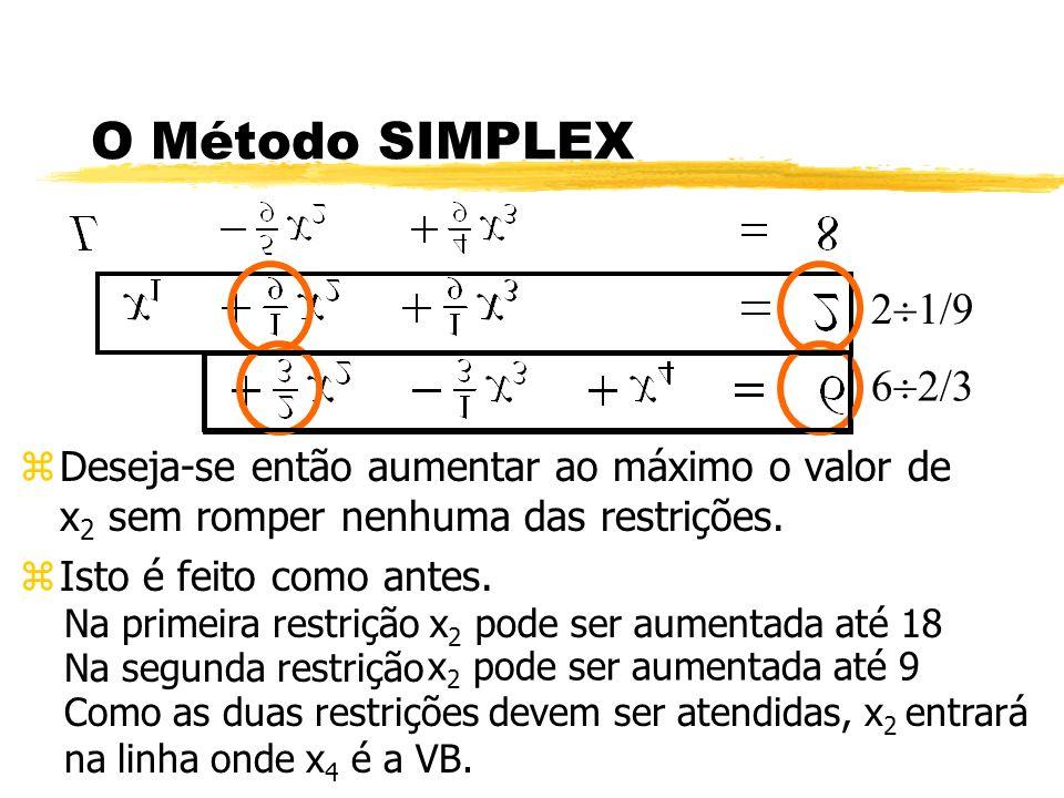 O Método SIMPLEX zDeseja-se então aumentar ao máximo o valor de x 2 sem romper nenhuma das restrições. zIsto é feito como antes. Na primeira restrição
