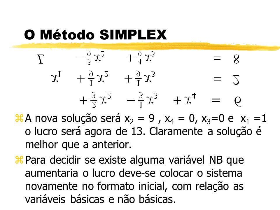 O Método SIMPLEX zA nova solução será x 2 = 9, x 4 = 0, x 3 =0 e x 1 =1 o lucro será agora de 13. Claramente a solução é melhor que a anterior. zPara
