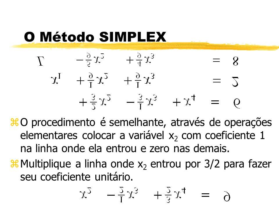 O Método SIMPLEX zO procedimento é semelhante, através de operações elementares colocar a variável x 2 com coeficiente 1 na linha onde ela entrou e ze