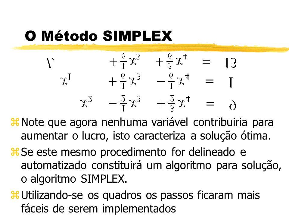 O Método SIMPLEX zNote que agora nenhuma variável contribuiria para aumentar o lucro, isto caracteriza a solução ótima. zSe este mesmo procedimento fo