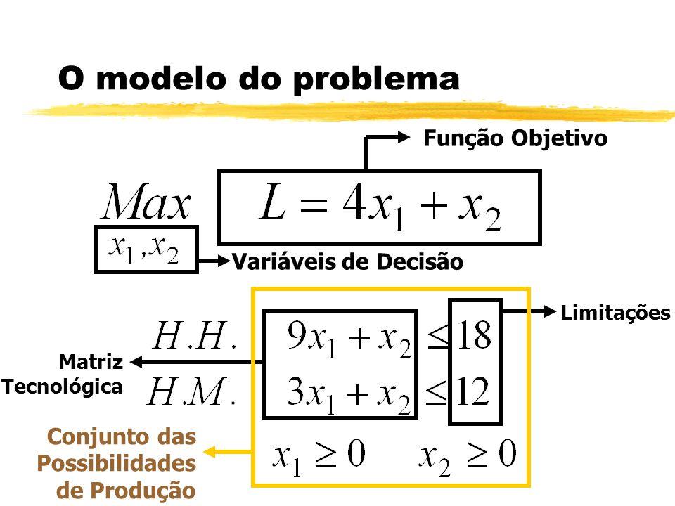 O modelo do problema Função Objetivo Matriz Tecnológica Variáveis de Decisão Limitações Conjunto das Possibilidades de Produção