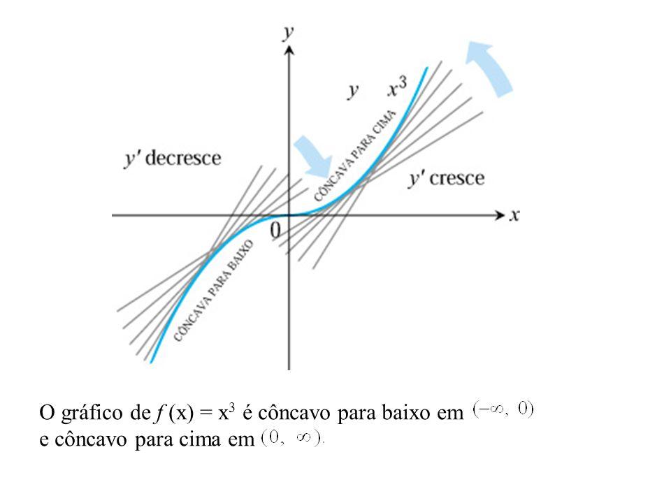 O gráfico de f (x) = x 3 é côncavo para baixo em e côncavo para cima em