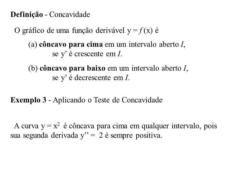 Definição - Concavidade O gráfico de uma função derivável y = f (x) é (a) côncavo para cima em um intervalo aberto I, se y é crescente em I.