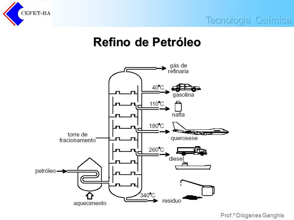 Prof.º Diógenes Ganghis Refino de Petróleo