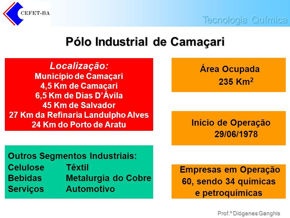 Prof.º Diógenes Ganghis Pólo Industrial de Camaçari Investimento Total: – US$ 10 bilhões Mão-de-obra: – 12 mil empregos diretos – 11 mil empregos (empresas contratadas) Capacidade Instalada: – 8 milhões toneladas/ano Faturamento Global: – US$ 5 bilhões/ano 15% do PIB Baiano Impostos: – 25% da Arrecadação Estadual – Mais de 90% do ICMS de Camaçari Exportações: – Média de US$ 600 milhões/ano – 35% das exportações baianas Mercado Externo: – Estados Unidos, América Latina, Japão, – Europa Ocidental