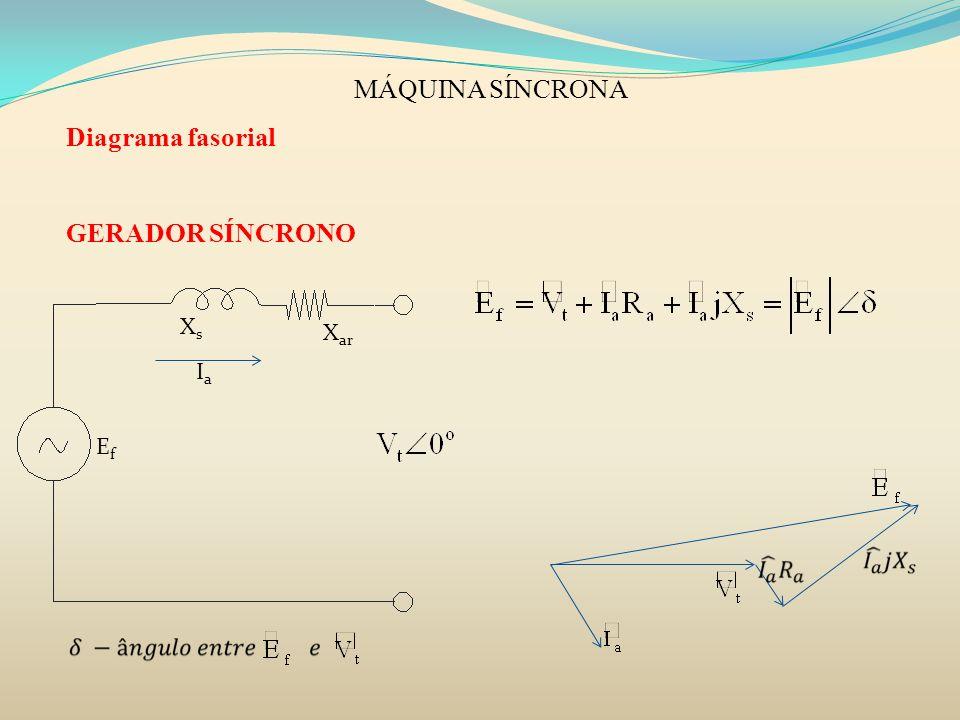 MÁQUINA SÍNCRONA Diagrama fasorial GERADOR SÍNCRONO XsXs X ar EfEf IaIa
