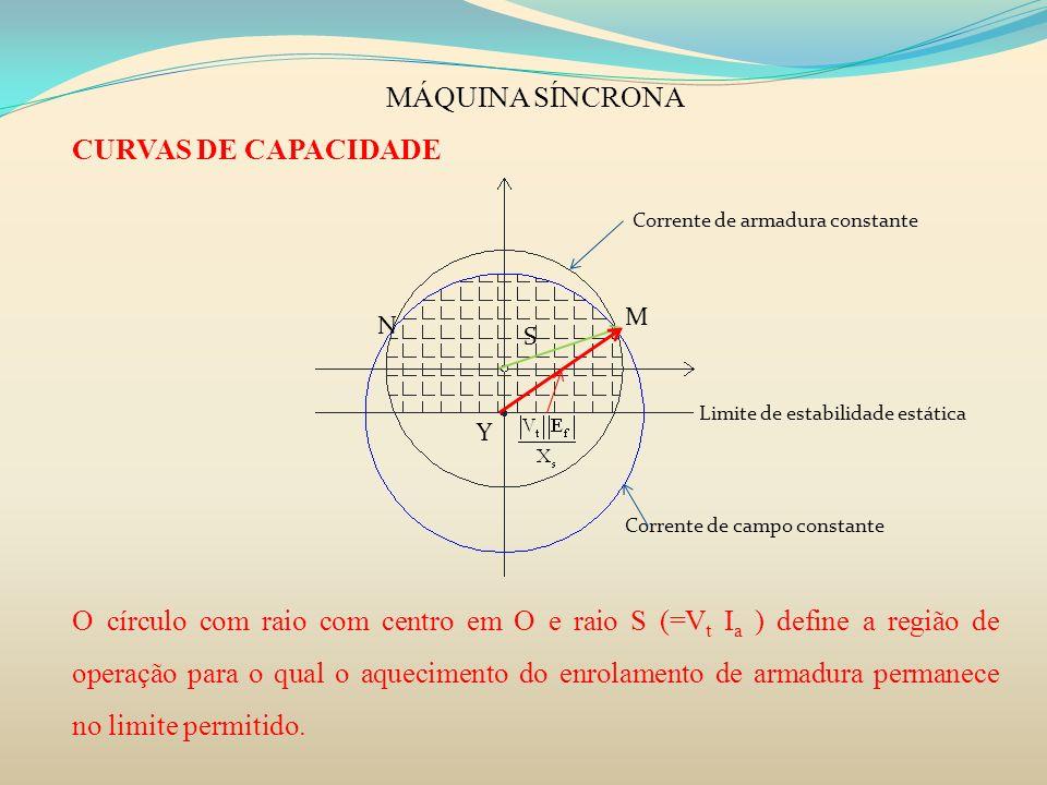 MÁQUINA SÍNCRONA CURVAS DE CAPACIDADE O círculo com raio com centro em O e raio S (=V t I a ) define a região de operação para o qual o aquecimento do