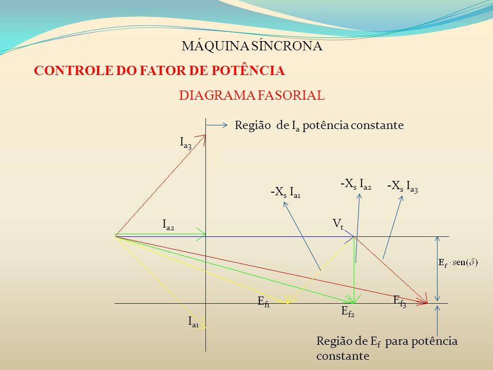MÁQUINA SÍNCRONA CONTROLE DO FATOR DE POTÊNCIA DIAGRAMA FASORIAL VtVt I a2 -X s I a2 E f2 I a3 -X s I a3 E f3 I a1 -X s I a1 E f1 Região de I a potênc