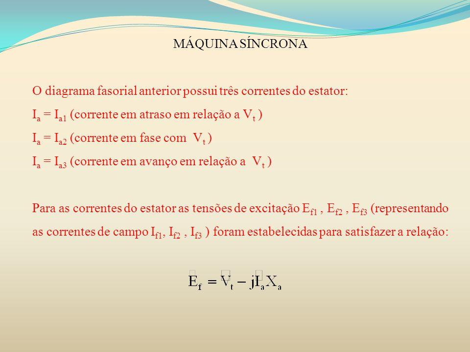 MÁQUINA SÍNCRONA O diagrama fasorial anterior possui três correntes do estator: I a = I a1 (corrente em atraso em relação a V t ) I a = I a2 (corrente