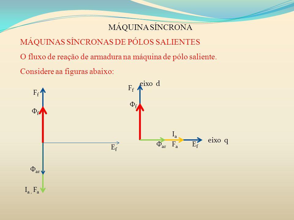MÁQUINA SÍNCRONA MÁQUINAS SÍNCRONAS DE PÓLOS SALIENTES O fluxo de reação de armadura na máquina de pólo saliente. Considere aa figuras abaixo: eixo q