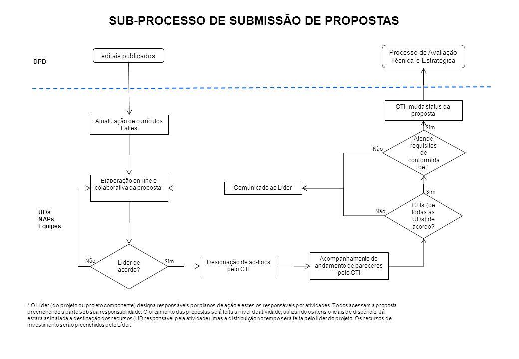 SUB-PROCESSO DE SUBMISSÃO DE PROPOSTAS Elaboração on-line e colaborativa da proposta* CTIs (de todas as UDs) de acordo? Não Sim Atende requisitos de c