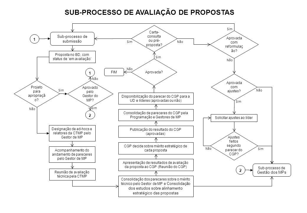 SUB-PROCESSO DE AVALIAÇÃO DE PROPOSTAS Proposta no BD, com status de em avaliação Acompanhamento do andamento de pareceres pelo Gestor de MP Designaçã