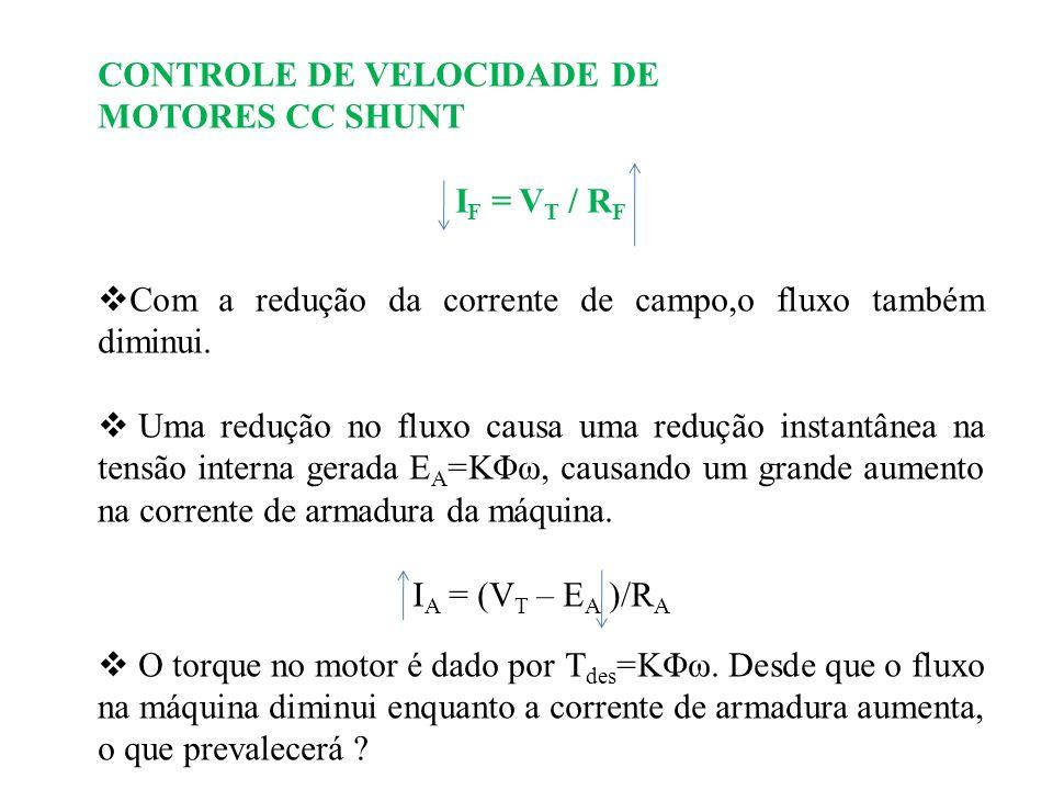 CONTROLE DE VELOCIDADE DE MOTORES CC SHUNT I F = V T / R F Com a redução da corrente de campo,o fluxo também diminui. Uma redução no fluxo causa uma r