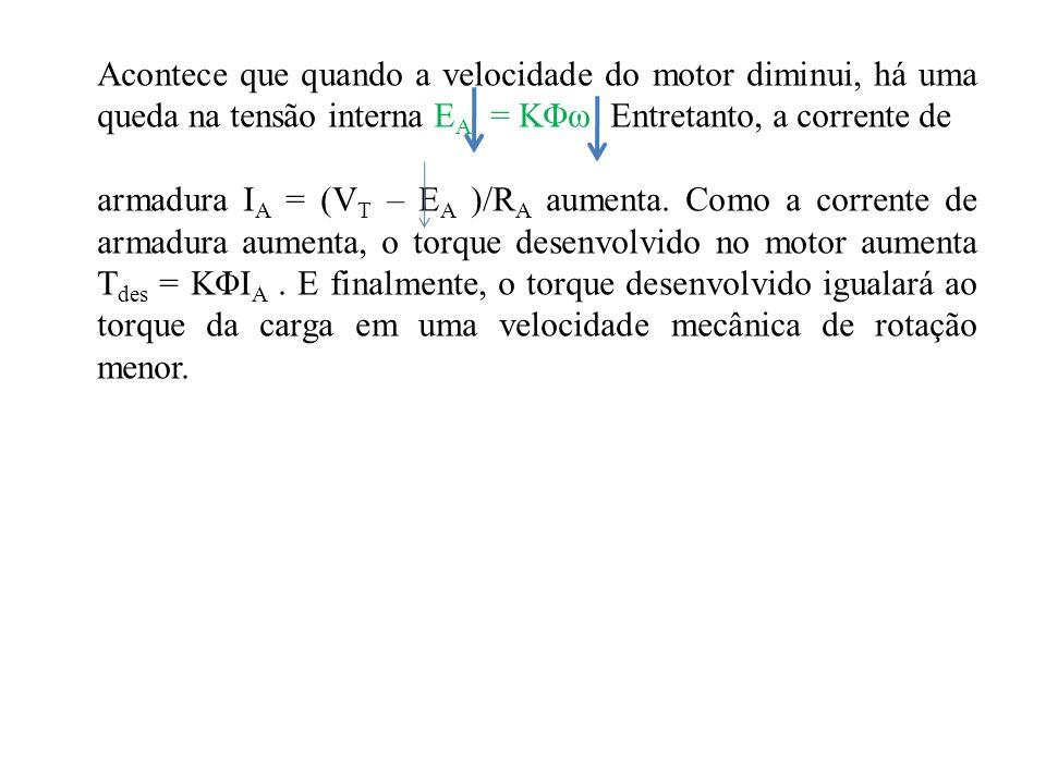 Acontece que quando a velocidade do motor diminui, há uma queda na tensão interna E A = KΦω Entretanto, a corrente de armadura I A = (V T – E A )/R A