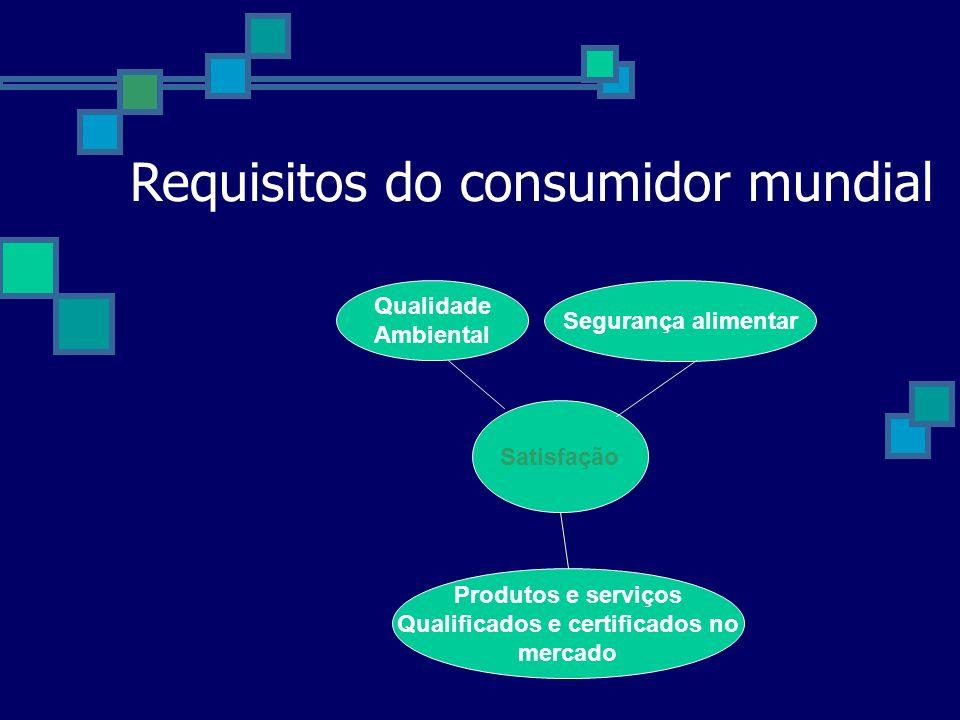 Requisitos do consumidor mundial Satisfação Qualidade Ambiental Segurança alimentar Produtos e serviços Qualificados e certificados no mercado