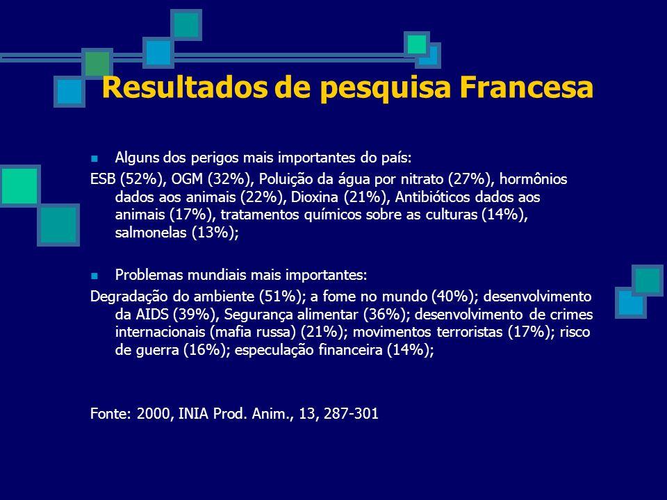 Resultados de pesquisa Francesa Alguns dos perigos mais importantes do país: ESB (52%), OGM (32%), Poluição da água por nitrato (27%), hormônios dados