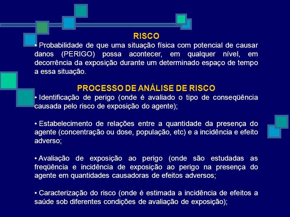 RISCO Probabilidade de que uma situação física com potencial de causar danos (PERIGO) possa acontecer, em qualquer nível, em decorrência da exposição