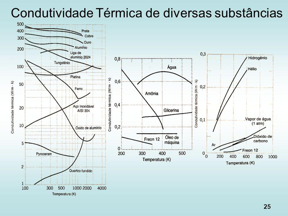 25 Condutividade Térmica de diversas substâncias