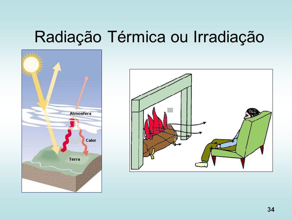 34 Radiação Térmica ou Irradiação