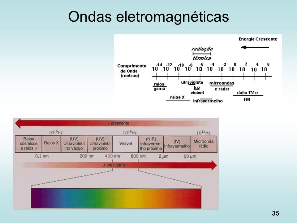 35 Ondas eletromagnéticas