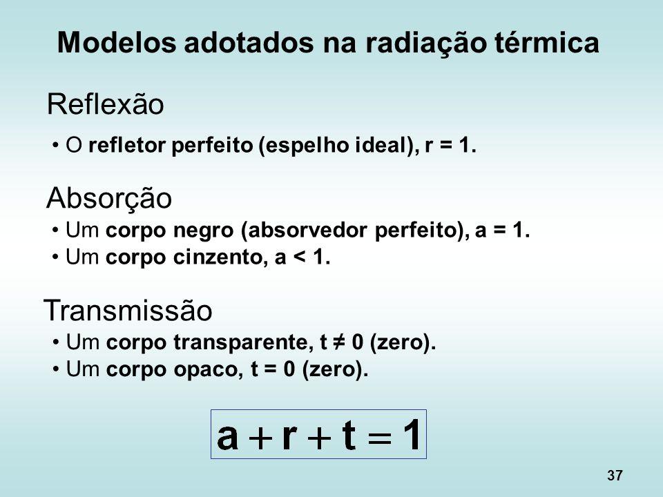 37 Reflexão O refletor perfeito (espelho ideal), r = 1. Absorção Um corpo negro (absorvedor perfeito), a = 1. Um corpo cinzento, a < 1. Transmissão Um
