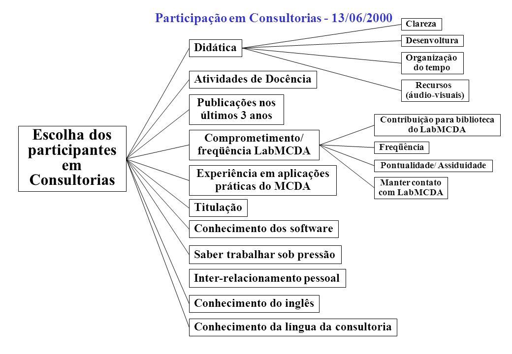 Escolha dos participantes em Consultorias Atividades de Docência Publicações nos últimos 3 anos Comprometimento/ freqüência LabMCDA Contribuição para