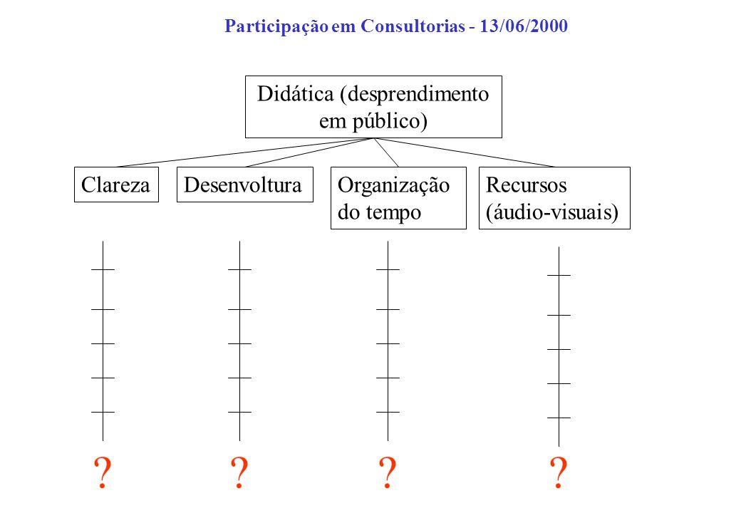 Didática (desprendimento em público) ClarezaDesenvolturaOrganização do tempo Recursos (áudio-visuais) ???? Participação em Consultorias - 13/06/2000